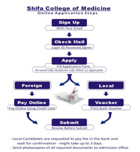 MBBS & BDS Admission in Shifa College of Medicine 2021 & Entry Test