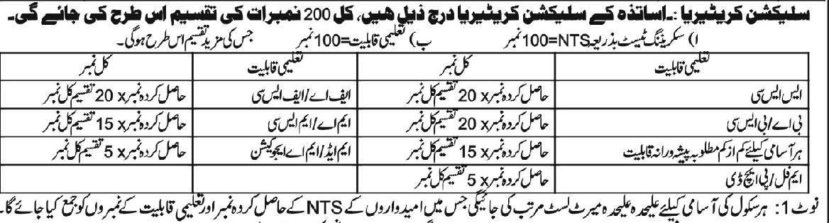 CT General, Physical Education Teacher, -Drawing Master, Arabic Teacher(AT), Theology Teacher(TT), Primary School Teacher (PST) & Qari Posts in government schools of schools of Abbottabad, Chitral, Dir Lower, Kohistan.