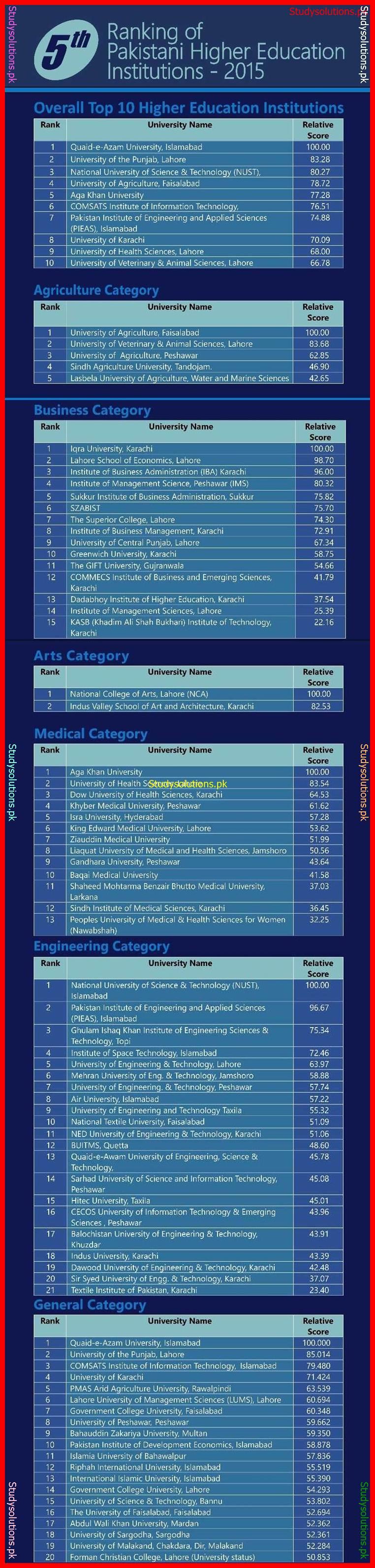 HEC Universities Ranking 2015-16, Complete List