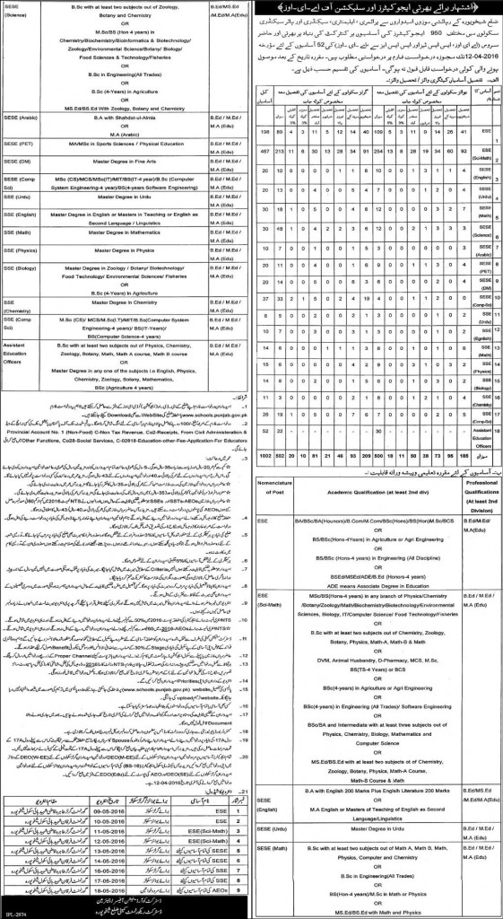 District Sheikhupura Educators Jobs 2016