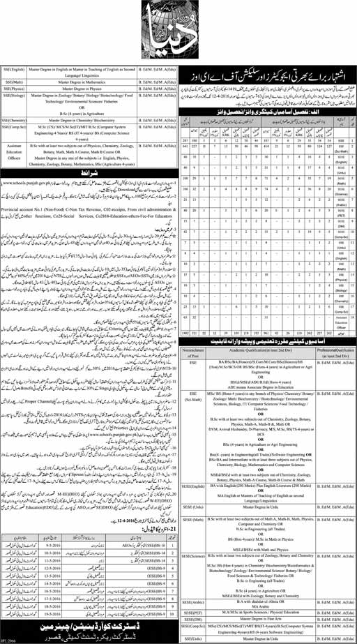 District Kasur Educators Jobs 2016