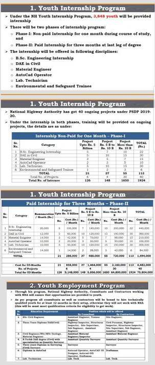 Prime Minister Youth Internship Program 2019, Paid Internships in NHA