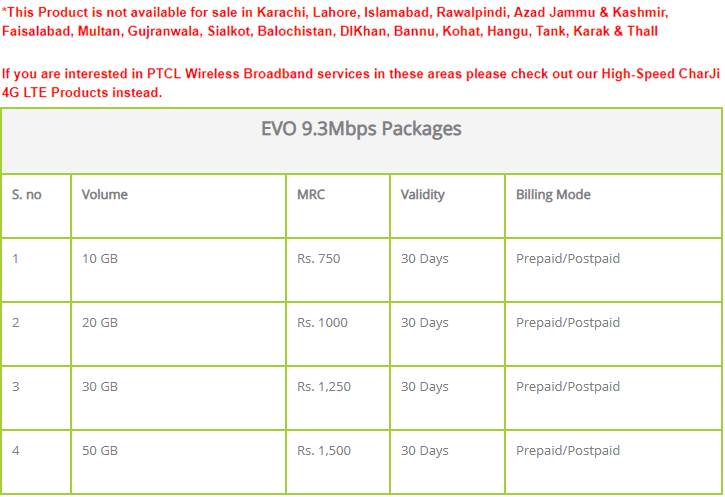 Ptcl Evo Packages 2020