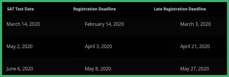 SAT Test Dates & Schedule 2020-21 Announced