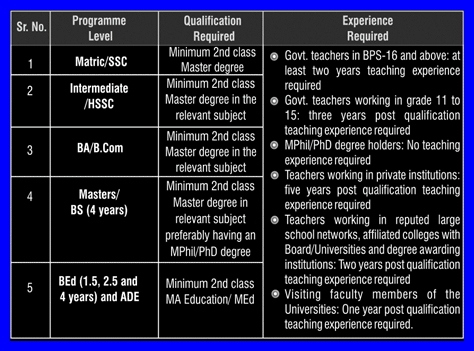 How To Become An AIOU Tutor in 2019? Step By Step Procedure