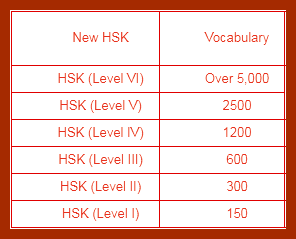 Chinese Proficiency Test (HSK)