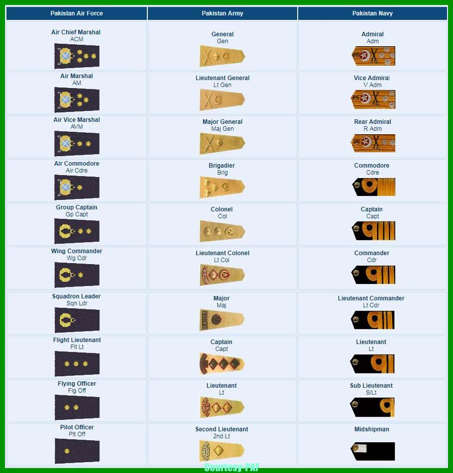 General Knowledge About Pak Army, Pak Navy & PAF Ranks, Badges & Pay